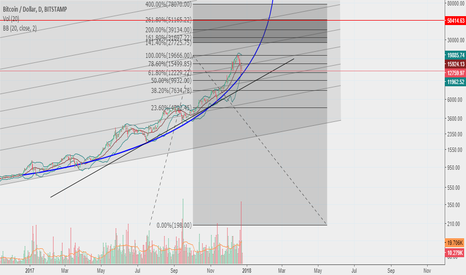 BTCUSD: BTCUSD can be long red