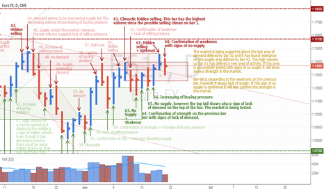 E61!: EURUSD showing lack of supply at previous resistance