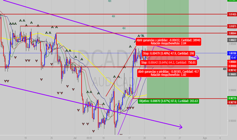 AUDCAD: AUD - CAD Cross Road