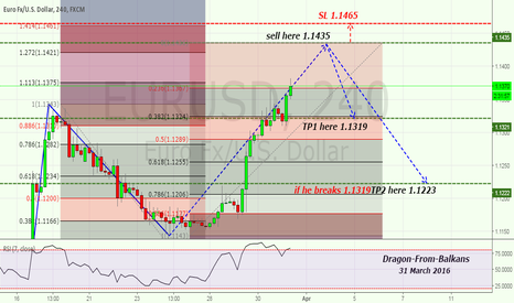 EURUSD: Sell from levels 1.1435 !!!