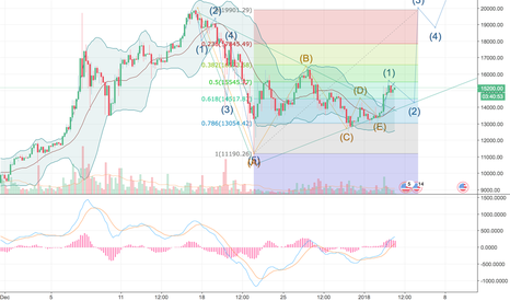 BTCUSD: BitCoin has concluded corrective phase