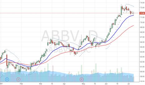 ABBV: Holding at multiyear highs