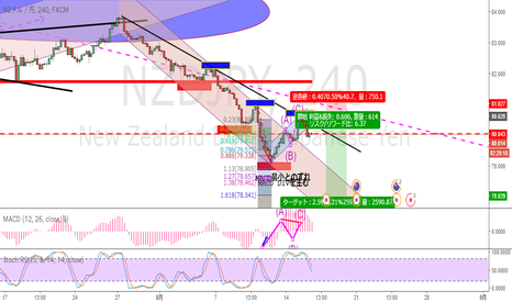 NZDJPY: キュウイ円ショート追加