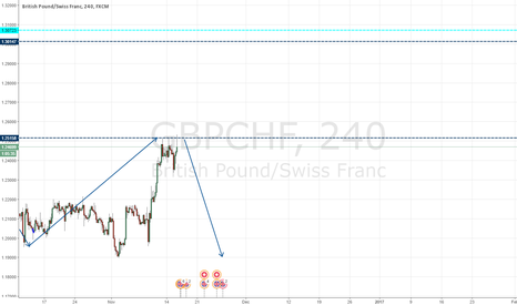 GBPCHF: big sell setup  triple top on daily res with huge divergence