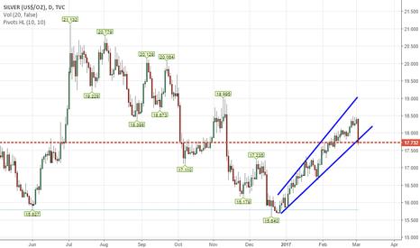 SILVER: Silver- Break below trendline support