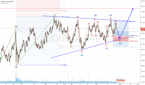 AUDUSD: Consolidation is coming to end soon - SHORT (first then LONG)
