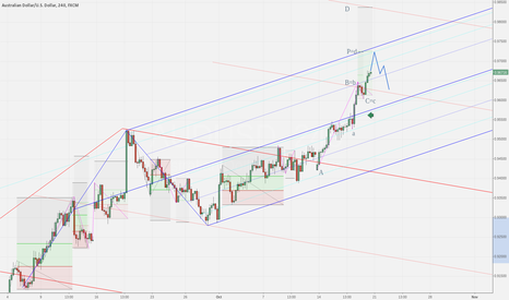 AUDUSD: AUDUSD close to hitting top of fork?