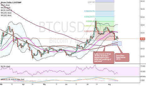BTCUSD: Mid term Technical Analysis of BTCUSD