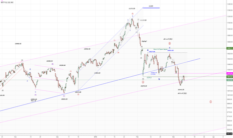 NIFTY: NIFTY50...It`s not complete! (2h)