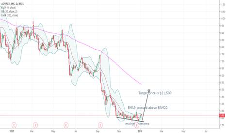 ADXS: Bottom up
