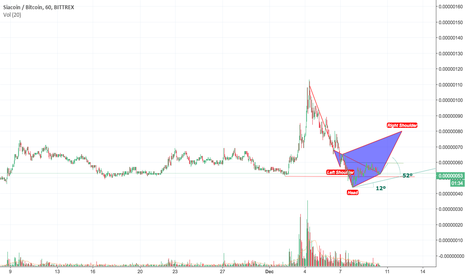 SCBTC: Siacoin Price in btc chart