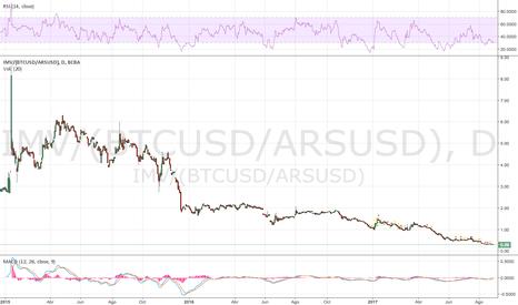 Mais conversões de peso argentino (ARS)