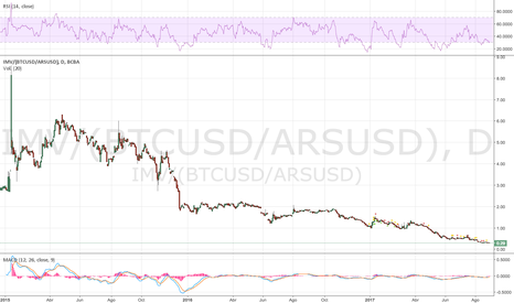 IMV/(BTCUSD/ARSUSD): Indice Merval medido en BITCOINS