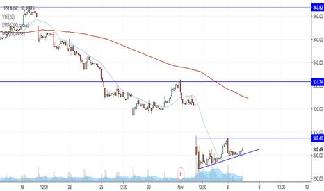 TSLA: Look for TSLA to breakdown below trend line for a short