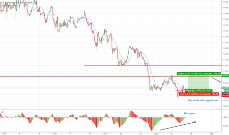USDJPY: 55 : Buy on dip with support zone