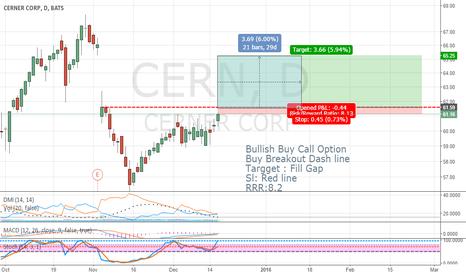 CERN: Bullish Buy Call