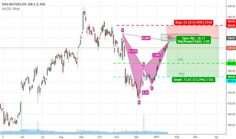 TATAMOTORS: Tata Motors-Alt Bat Pattern