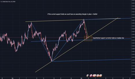 USDCHF: USD/CHF Ascending triangle ? (Bullish scenario) with target!