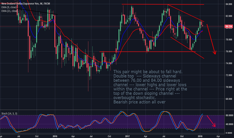 NZDJPY: NzdJpy: Possible Bearish Price Action