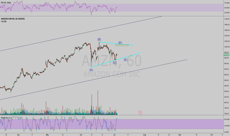 AMZN: Amazon is playing a triangle here