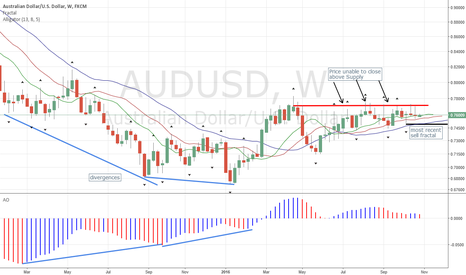 AUDUSD: AUDUSD Sets Up Sell Signal