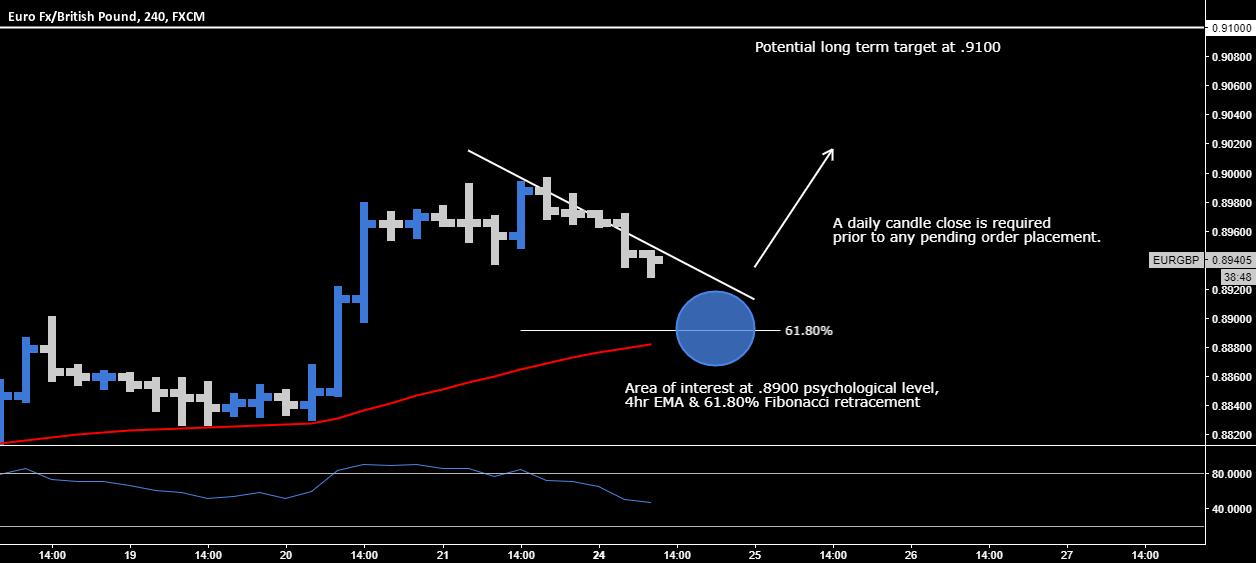 EUR.GBP > Long Opportunity