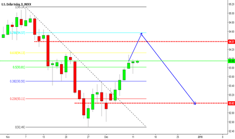 DXY: Dollar index to fall