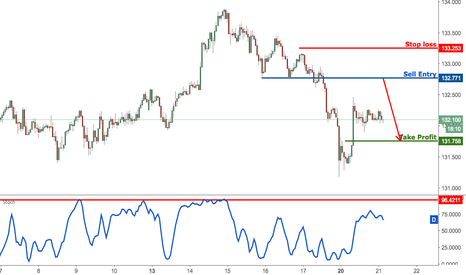 EURJPY: EURJPY profit target reached perfectly, prepare to sell