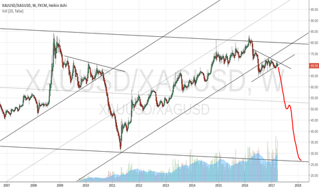 XAUUSD/XAGUSD: Gold Silver Ratio could be poised to fall
