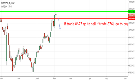 NIFTY: level calls for nifty
