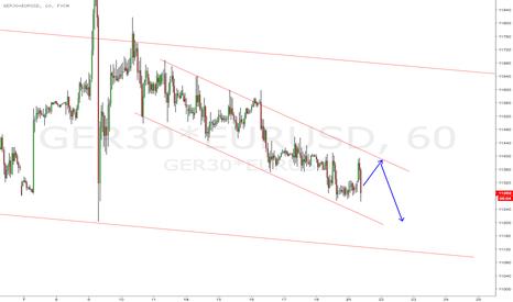 GER30*EURUSD: DAX ($GER30) in USD