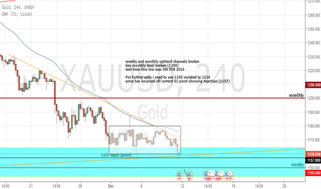 XAUUSD: I don't see gold going up anytime soon