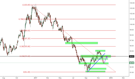 DXY: DXY DIRECTION