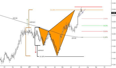 EURJPY: (2days) The mysterious pattern - Will it happen ?
