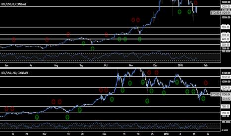 BTCUSD: $ Bitcoin $ Historical Structure Levels