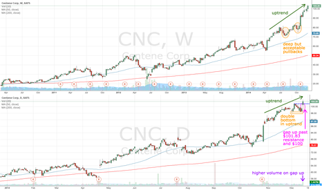 CNC: CNC gaps up with bull flag above $100