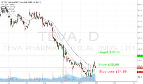 TEVA: Teva Trade