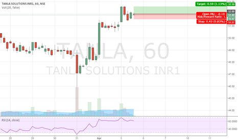 TANLA: TANLA Long positional