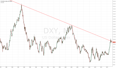 DXY: US Dollar at long term resistance