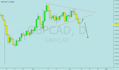 GBPCAD: gbpcad short