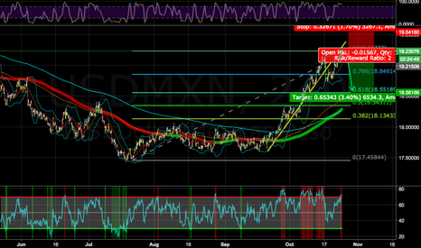 USDMXN: USDMXN RATIO 2, BIG DIVERGENCE , breakout on impulses