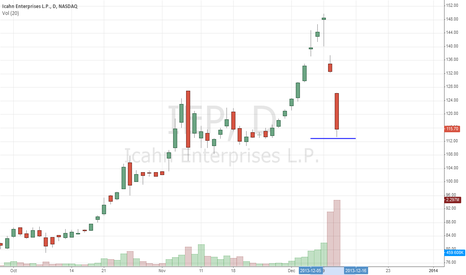IEP: $IEP Into Support: Bounce Likely