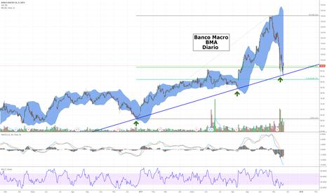BMA: Banco Macro - BMA - Cerca de importante soporte