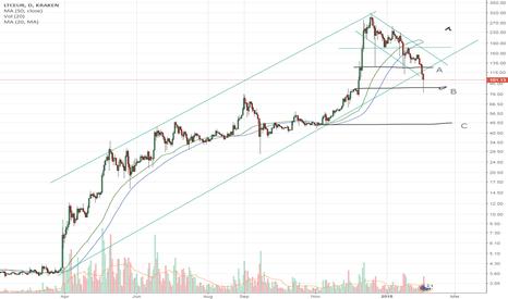 Tradingview Zclassic