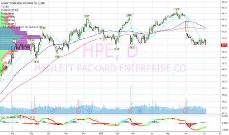 HPE: Buy on support.