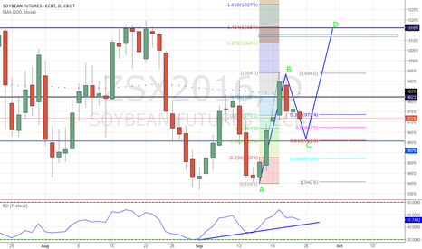 ZSX2016: 2618 trade possibility on Nov soybeans
