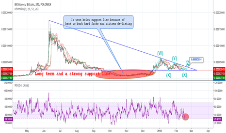 BTSBTC: $BTS - Ready to bounce back from a long term support line