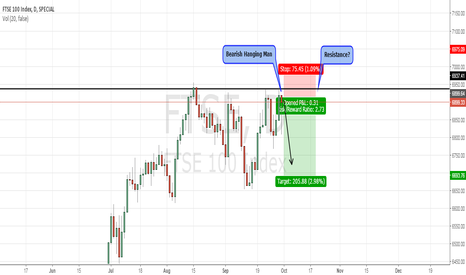 FTSE: FTSE100 to drop from resistance again?