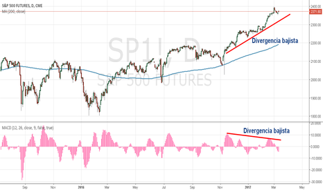 SP1!: SP500 en Gráfico diario, 4H y 1H