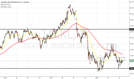 TALK: $TALKTALK SHORT